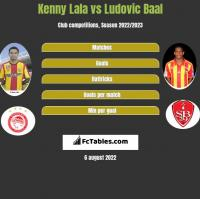 Kenny Lala vs Ludovic Baal h2h player stats