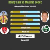 Kenny Lala vs Maxime Lopez h2h player stats