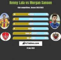 Kenny Lala vs Morgan Sanson h2h player stats
