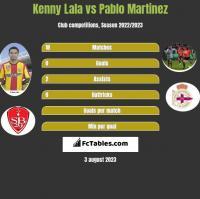 Kenny Lala vs Pablo Martinez h2h player stats