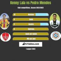 Kenny Lala vs Pedro Mendes h2h player stats