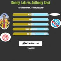 Kenny Lala vs Anthony Caci h2h player stats