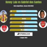 Kenny Lala vs Gabriel dos Santos h2h player stats