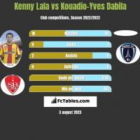 Kenny Lala vs Kouadio-Yves Dabila h2h player stats