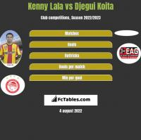 Kenny Lala vs Djegui Koita h2h player stats