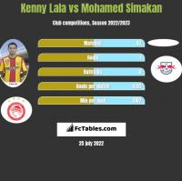 Kenny Lala vs Mohamed Simakan h2h player stats