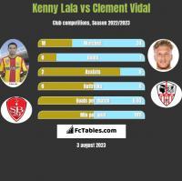 Kenny Lala vs Clement Vidal h2h player stats