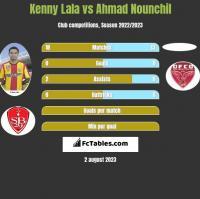 Kenny Lala vs Ahmad Nounchil h2h player stats
