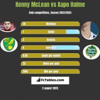 Kenny McLean vs Aapo Halme h2h player stats
