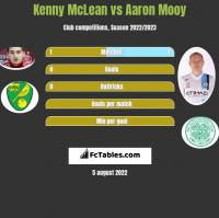 Kenny McLean vs Aaron Mooy h2h player stats