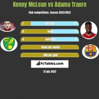 Kenny McLean vs Adama Traore h2h player stats