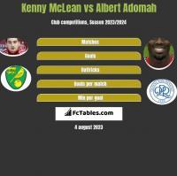 Kenny McLean vs Albert Adomah h2h player stats