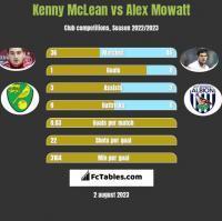 Kenny McLean vs Alex Mowatt h2h player stats