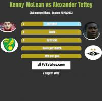 Kenny McLean vs Alexander Tettey h2h player stats