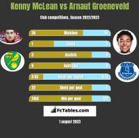 Kenny McLean vs Arnaut Groeneveld h2h player stats