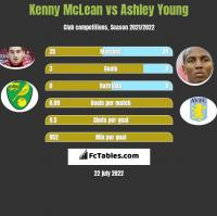 Kenny McLean vs Ashley Young h2h player stats
