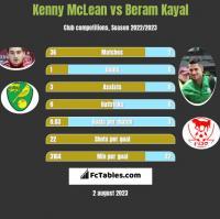 Kenny McLean vs Beram Kayal h2h player stats