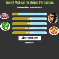 Kenny McLean vs Bruno Fernandes h2h player stats