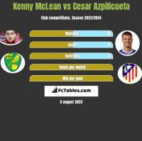 Kenny McLean vs Cesar Azpilicueta h2h player stats