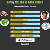 Kenny McLean vs Chris Willock h2h player stats