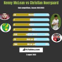 Kenny McLean vs Christian Noergaard h2h player stats