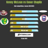 Kenny McLean vs Conor Chaplin h2h player stats