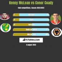 Kenny McLean vs Conor Coady h2h player stats