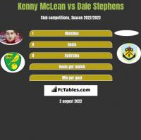 Kenny McLean vs Dale Stephens h2h player stats
