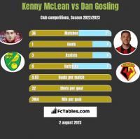 Kenny McLean vs Dan Gosling h2h player stats
