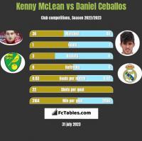 Kenny McLean vs Daniel Ceballos h2h player stats