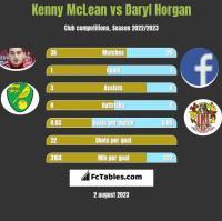 Kenny McLean vs Daryl Horgan h2h player stats