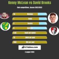 Kenny McLean vs David Brooks h2h player stats
