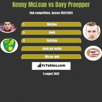 Kenny McLean vs Davy Proepper h2h player stats