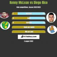 Kenny McLean vs Diego Rico h2h player stats