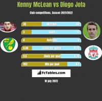 Kenny McLean vs Diogo Jota h2h player stats