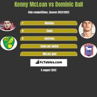 Kenny McLean vs Dominic Ball h2h player stats
