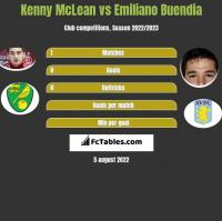 Kenny McLean vs Emiliano Buendia h2h player stats