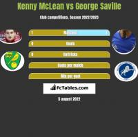Kenny McLean vs George Saville h2h player stats