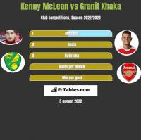 Kenny McLean vs Granit Xhaka h2h player stats