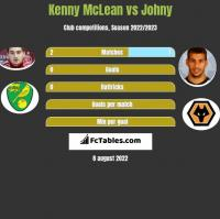 Kenny McLean vs Johny h2h player stats