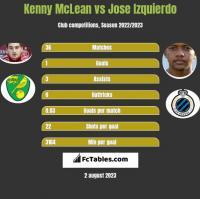 Kenny McLean vs Jose Izquierdo h2h player stats