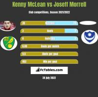 Kenny McLean vs Joseff Morrell h2h player stats