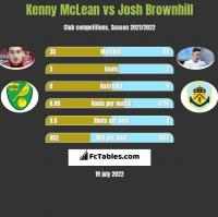 Kenny McLean vs Josh Brownhill h2h player stats