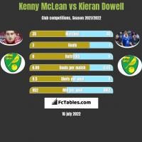 Kenny McLean vs Kieran Dowell h2h player stats