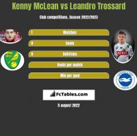 Kenny McLean vs Leandro Trossard h2h player stats