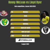 Kenny McLean vs Lloyd Dyer h2h player stats