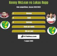 Kenny McLean vs Lukas Rupp h2h player stats