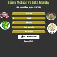 Kenny McLean vs Luke Murphy h2h player stats