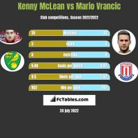Kenny McLean vs Mario Vrancic h2h player stats