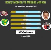 Kenny McLean vs Mathias Jensen h2h player stats